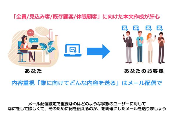 [エームエルマーケシステム]LINE公式アカウントをもっと活用できるマーケティングツール(LINEメッセージ/メルマガ/広告測定)
